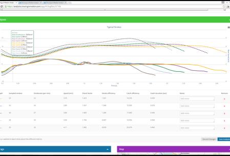 Analytics Speed Charts