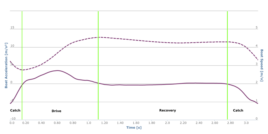 Variation of boat speed and boat acceleration for a stroke cycle at 20spm.
