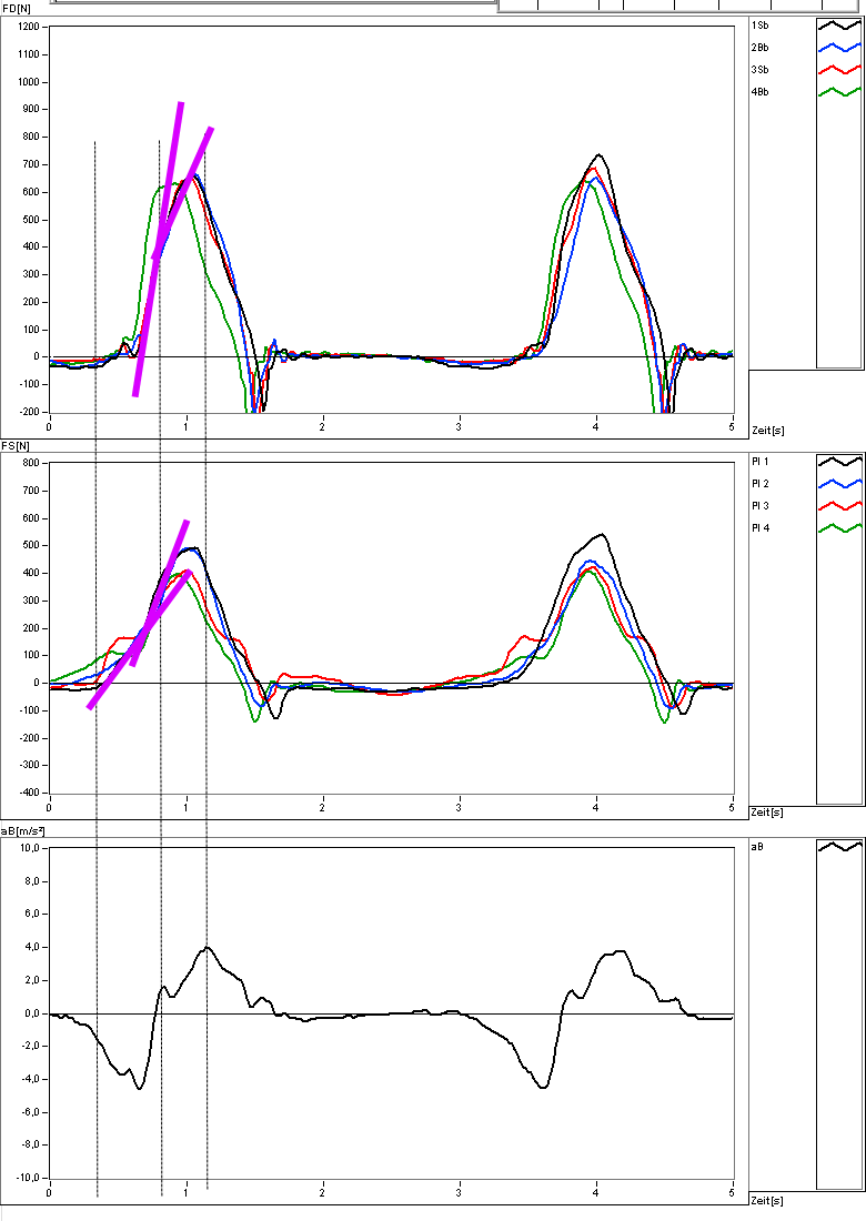 AccelerationStretcherGateForce2