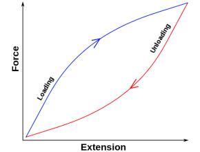 Elastic Hysteresis.  Source: https://en.wikipedia.org/wiki/Hysteresis