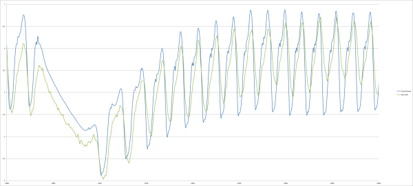 Raw GPS Speed Measurement (green) vs. Speed based on Sensor Fusion (blue)