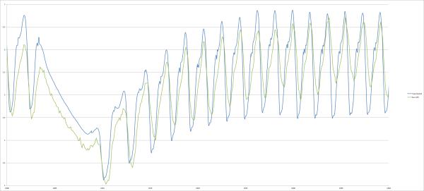 Raw GPS Speed Measurement (green) vs. Speed based on Sensor Fusion (blue)