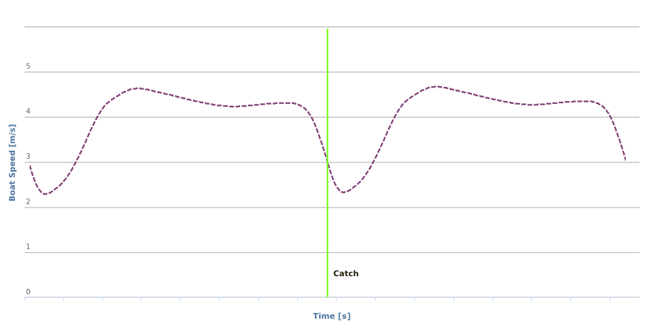 Variation of boat speed for two stroke cycles at 20spm.