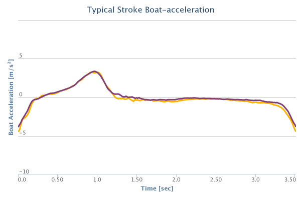 Typical acceleration pattern of a SMB 1x rower. The measurements were taken 2 months apart in Frankfurt, Germany and Brisbane, Australia in different boats and very different climate.